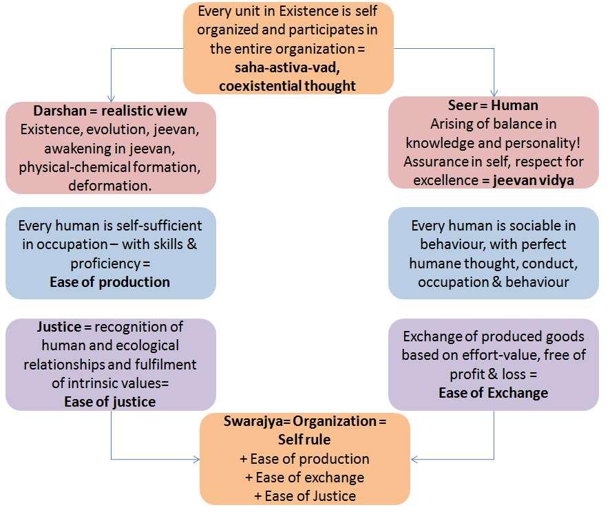 swarajya-vyavastha-humane-organization